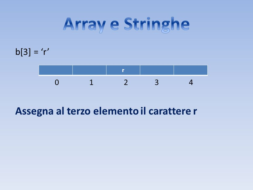 Array e Stringhe Assegna al terzo elemento il carattere r b[3] = 'r'